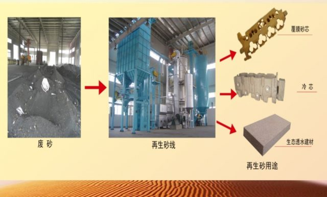 Foundry Waste Sand Solution