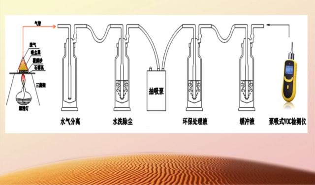 Waste Gas Deodorization Device